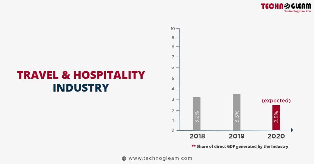 travel-hospitality-industry